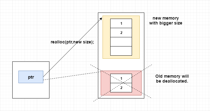 Difference between realloc() and free?