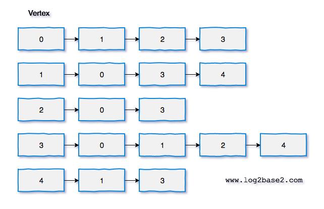 Adjacency list representation of graph | Adjacency list