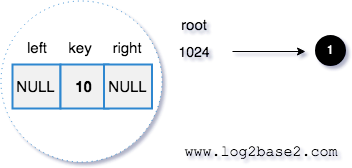 Sample Binary Search Tree Node