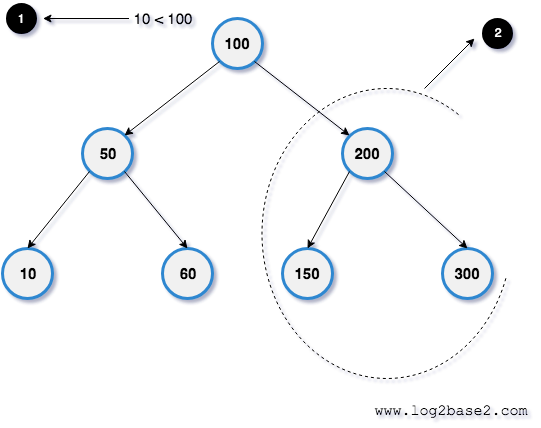 Why Binary search tree